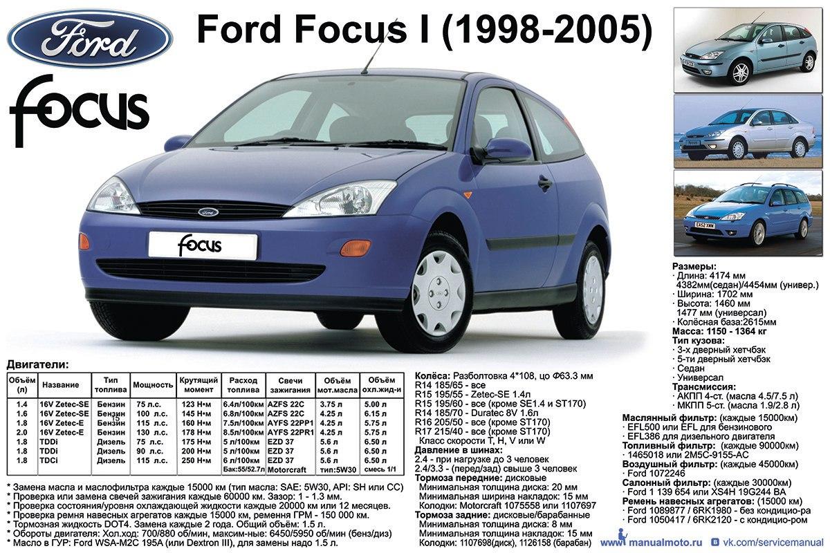 Плакат-Шпаргалка Ford Focus I (1998-2005г.г.)