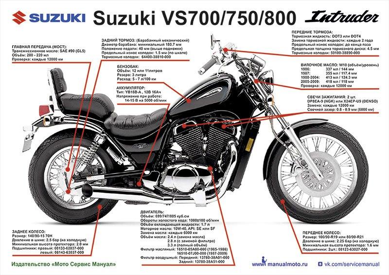 Плакат шпаргалка  Suzuki VS700/750/800