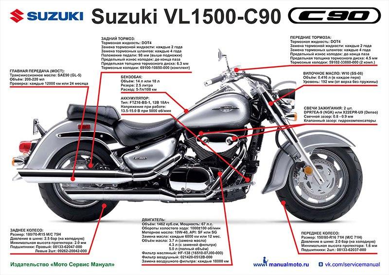 Плакат шпаргалка Suzuki VL1500 Boulevard C90 (1998-2015)