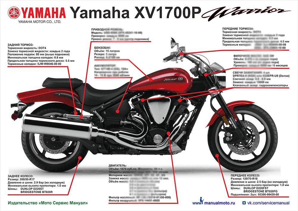 Плакат шпаргалка YAMAHA XV1700PС Warrior (2002-2009)