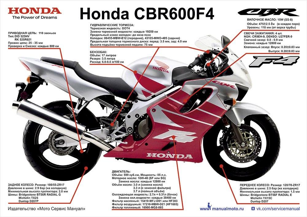 Плакаты Honda CBR600 F4