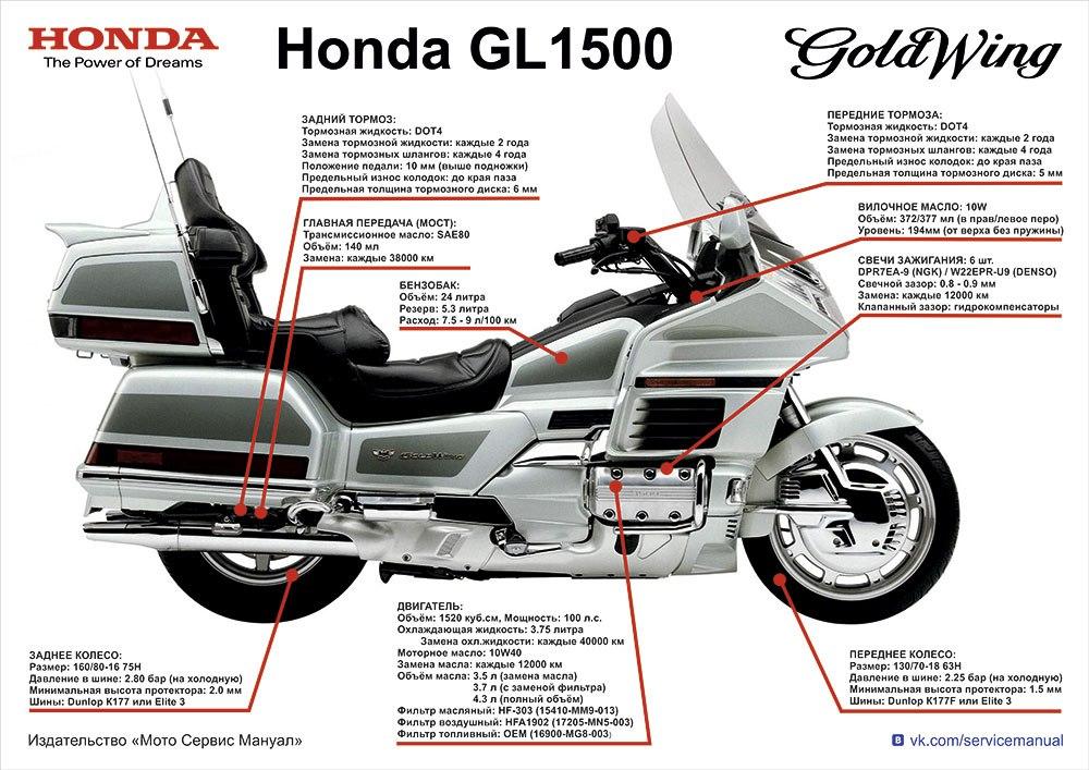 Плакат-Шпаргалка Honda GL 1500 Goldwing