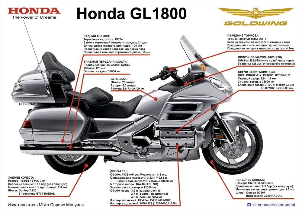 Плакат-Шпаргалка Honda GL 1800 Goldwing