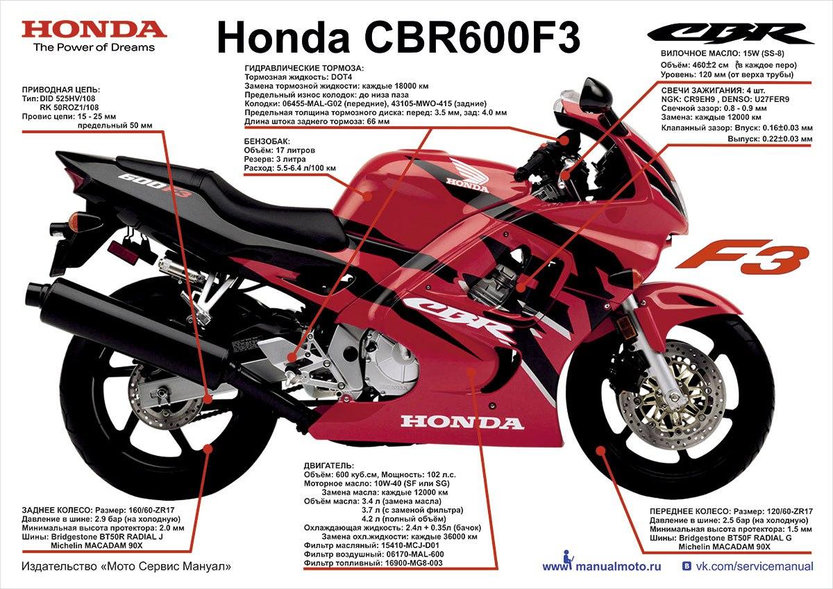 Плакаты Honda CBR600 F3
