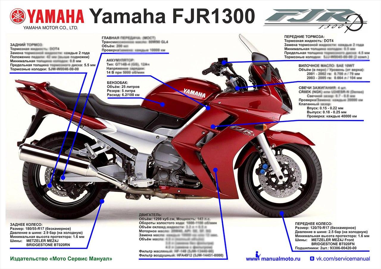 Плакат шпаргалка Yamaha FJR1300 (2001-2005)
