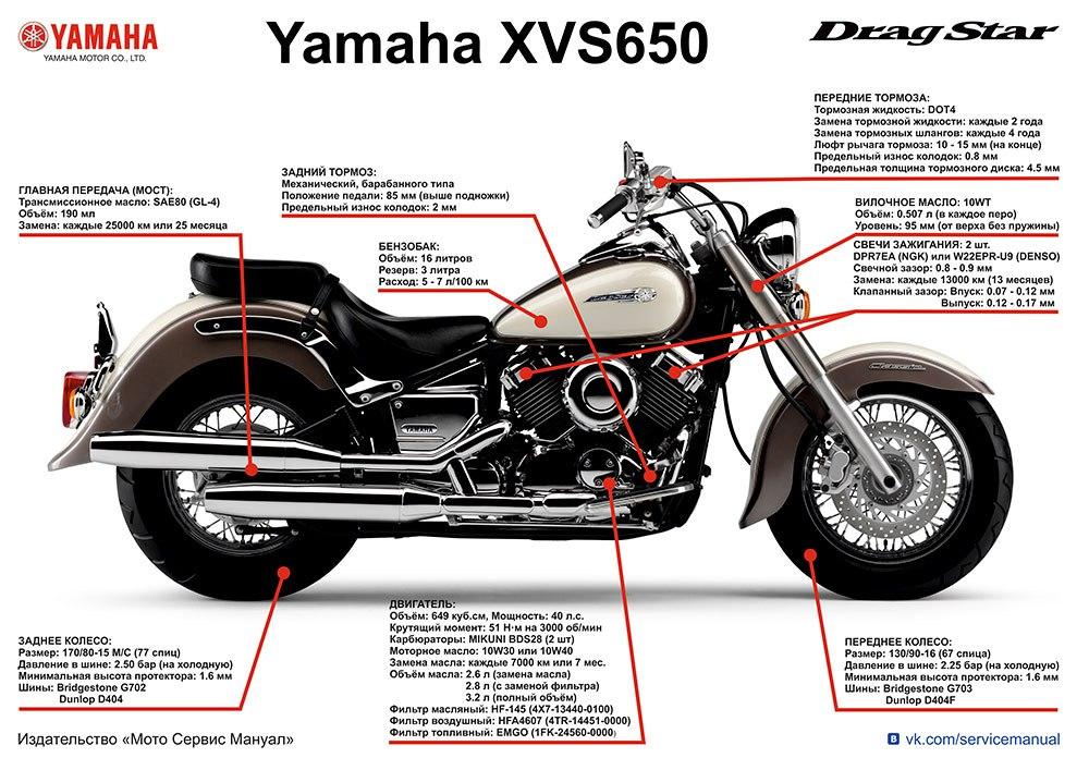 Комплект плакатов Yamaha XVS650 Dragstar
