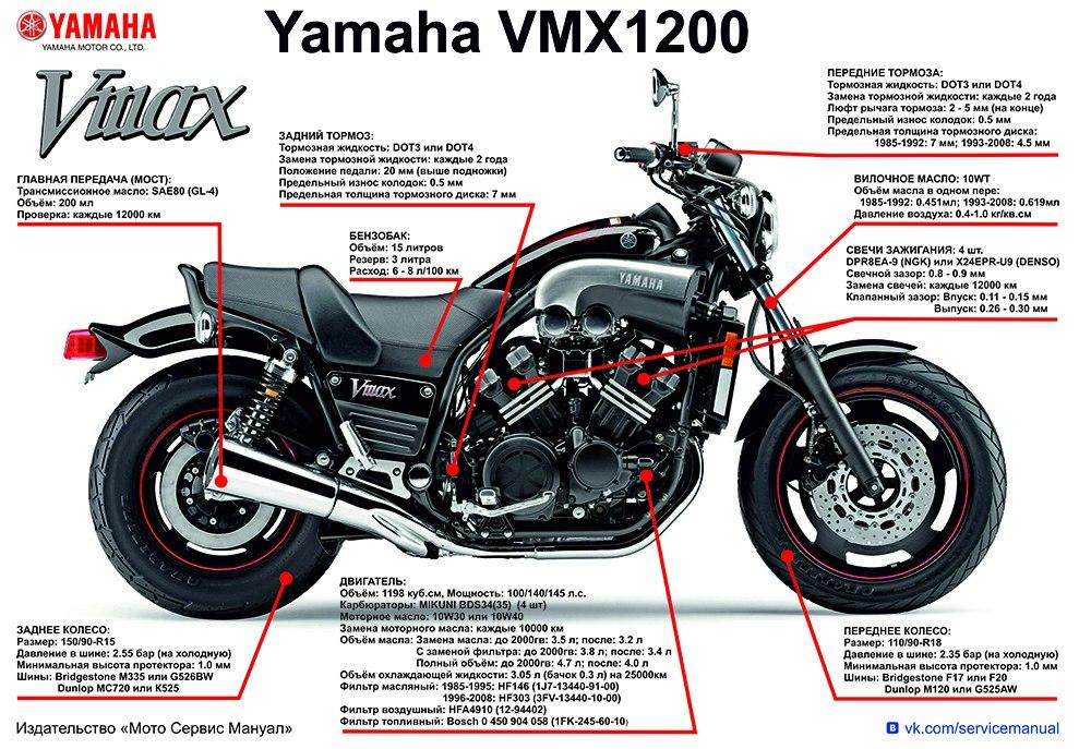 Плакаты Yamaha VMX1200 (1985-2008)