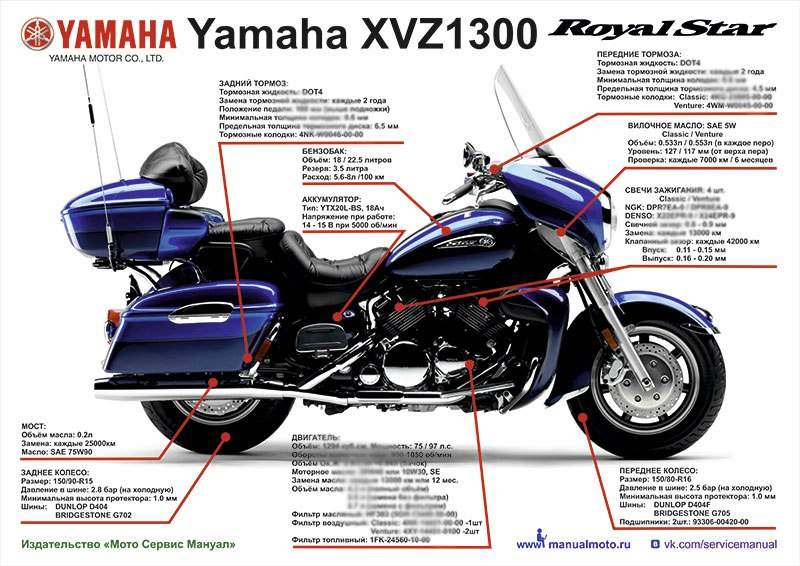 Плакат шпаргалка Yamaha XVZ1300 Royal Star (1996-2013)