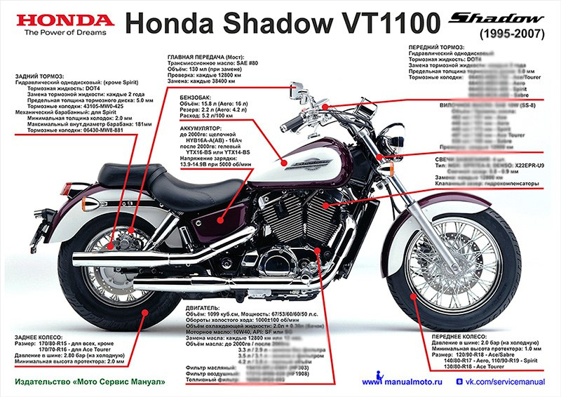 Плакат шпаргалка HONDA VT1100 Shadow (1995-2007)