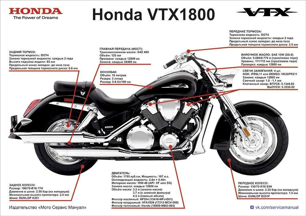 Плакаты Honda VTX1800