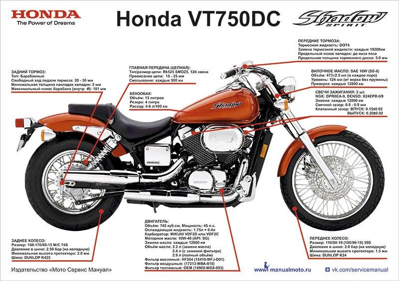 Плакат шпаргалка Honda VT750DC