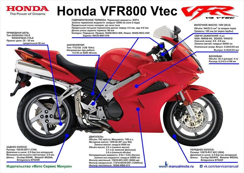 Плакат шпаргалка Honda VFR800 Vtec (2002-2012)