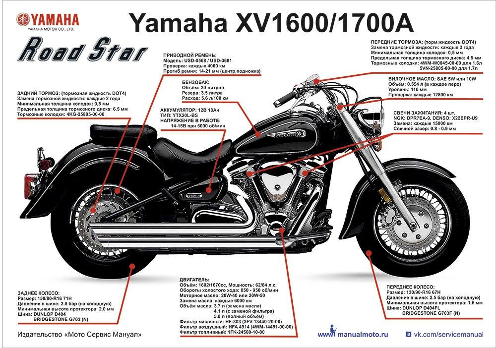 Комплект плакатов Yamaha Road Star XV1600/1700A