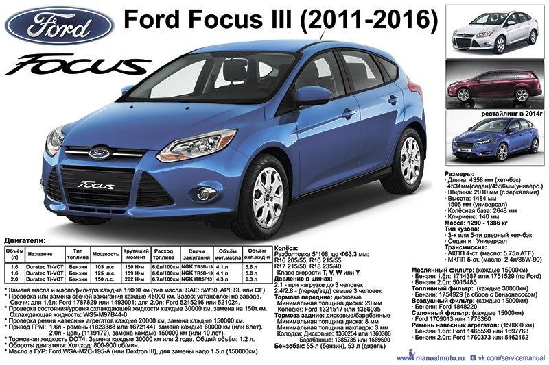 Плакат-Шпаргалка Ford Focus III (2011-2016г.г.)