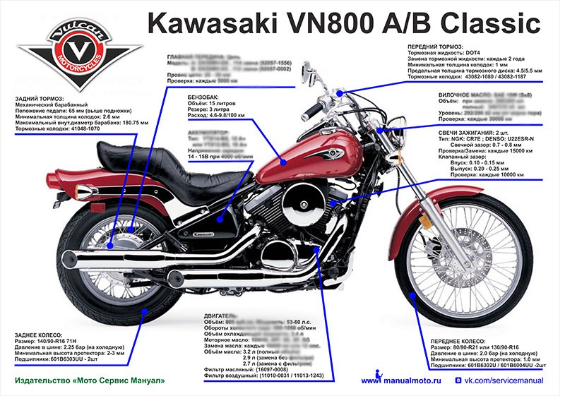 Плакат шпаргалка  Kawasaki VN800-A/B Vulcan (1995-2006)
