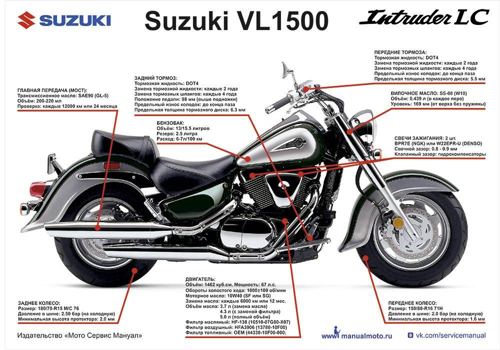 Плакат шпаргалка  Suzuki VL1500 Intruder LC (1998-2004)