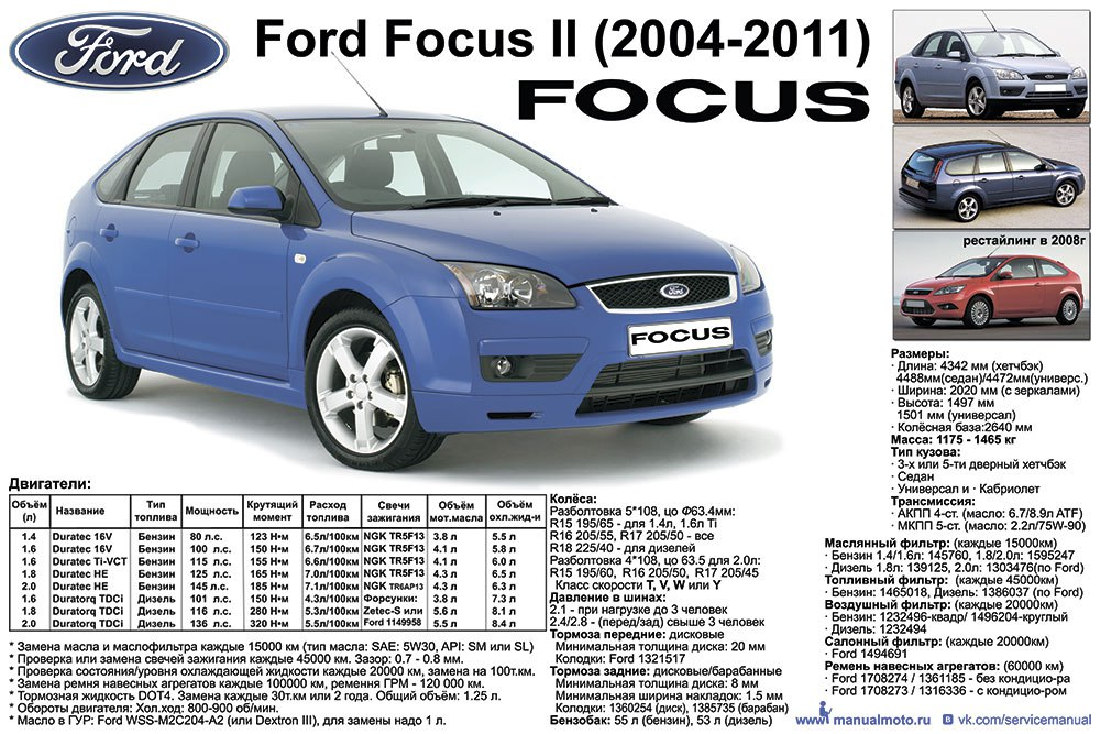 Плакат-Шпаргалка Ford Focus II (2004-2011г.г.)