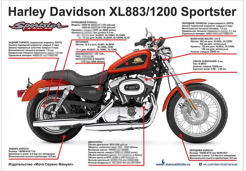 Плакат-шпаралка Harley Davidson XL883/1200 Sportster (2007-2013)